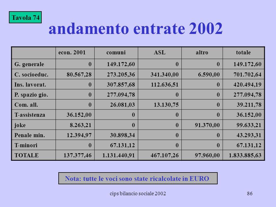 cips bilancio sociale 200286 andamento entrate 2002 econ. 2001comuniASLaltrototale G. generale0149.172,6000 C. socioeduc.80.567,28273.205,36341.340,00
