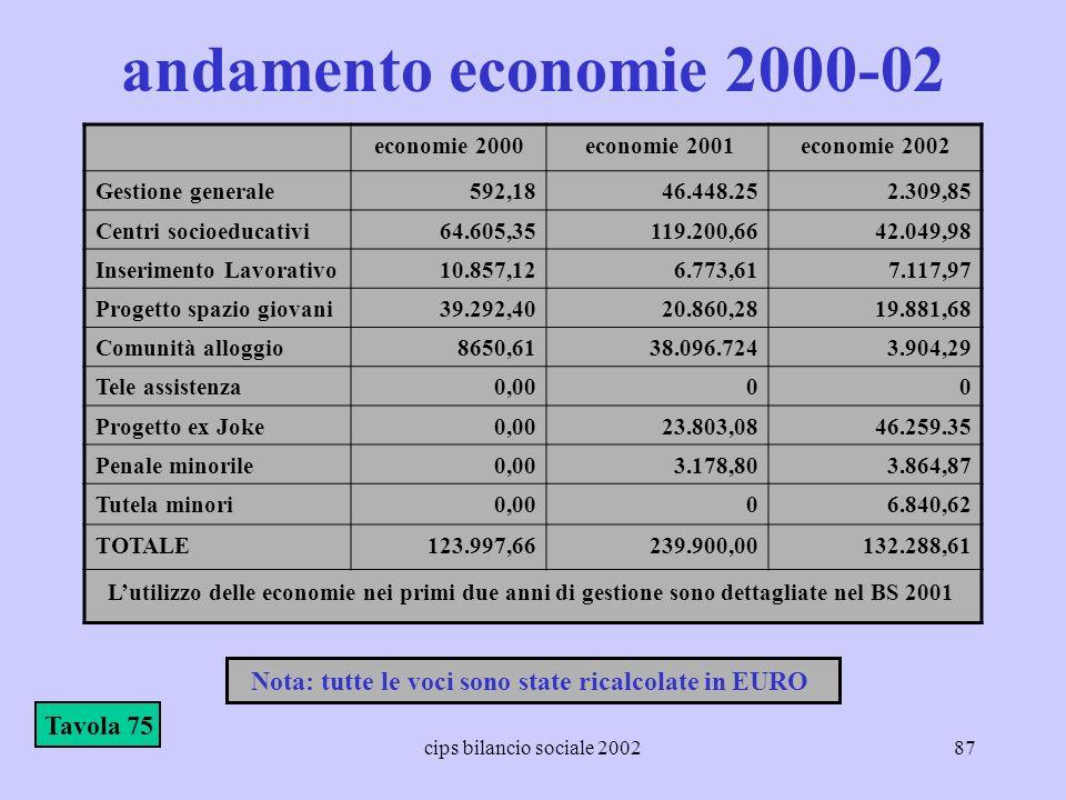 cips bilancio sociale 200287 andamento economie 2000-02 economie 2000 economie 2001economie 2002 Gestione generale592,1846.448.252.309,85 Centri socio