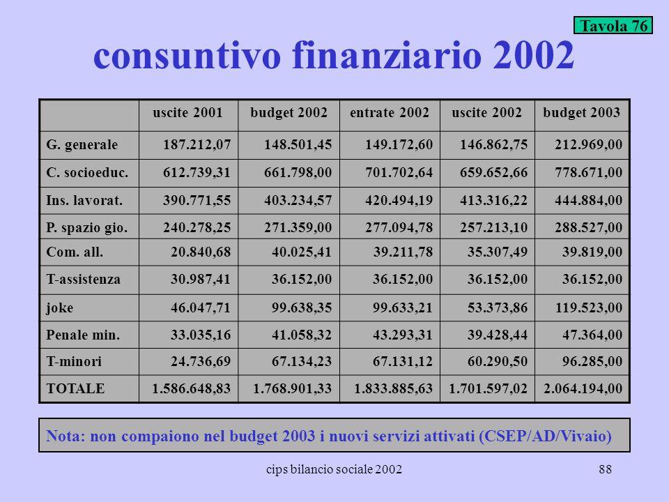cips bilancio sociale 200288 consuntivo finanziario 2002 uscite 2001budget 2002entrate 2002uscite 2002budget 2003 G. generale187.212,07148.501,45149.1