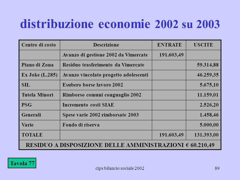 cips bilancio sociale 200289 distribuzione economie 2002 su 2003 Centro di costoDescrizione ENTRATEUSCITE Avanzo di gestione 2002 da Vimercate191.603,