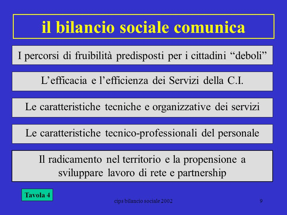 cips bilancio sociale 20029 il bilancio sociale comunica I percorsi di fruibilità predisposti per i cittadini deboli Lefficacia e lefficienza dei Serv