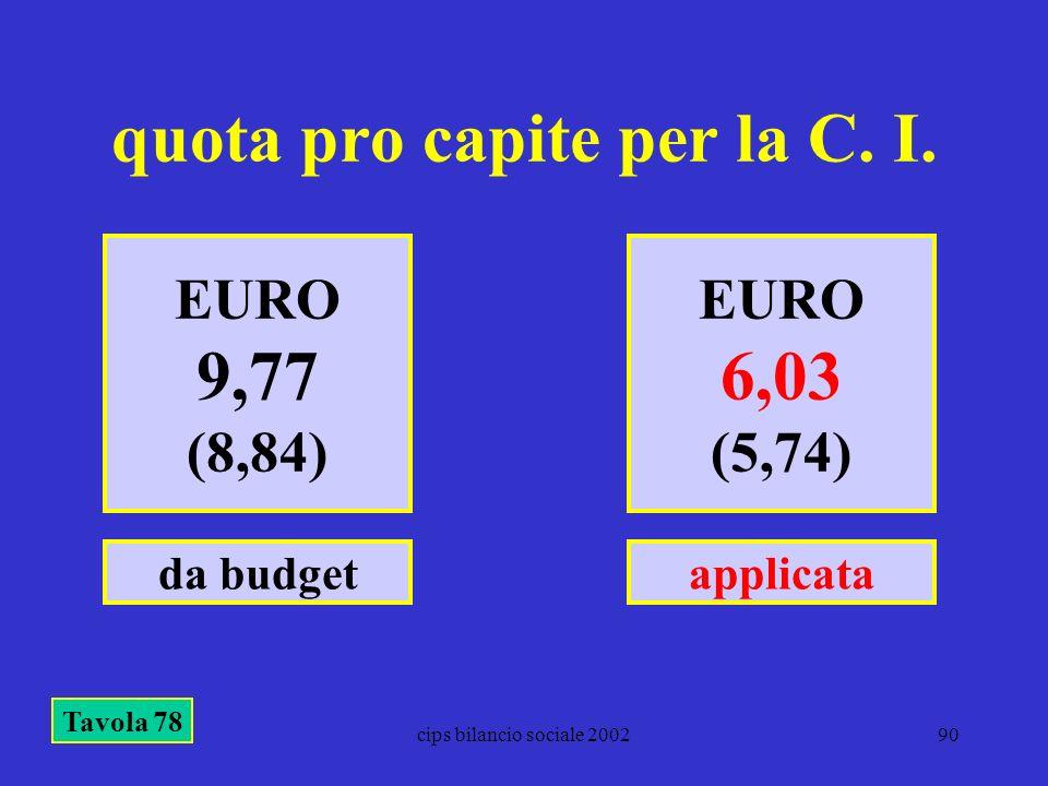 cips bilancio sociale 200290 quota pro capite per la C. I. EURO 9,77 (8,84) EURO 6,03 (5,74) da budgetapplicata Tavola 78
