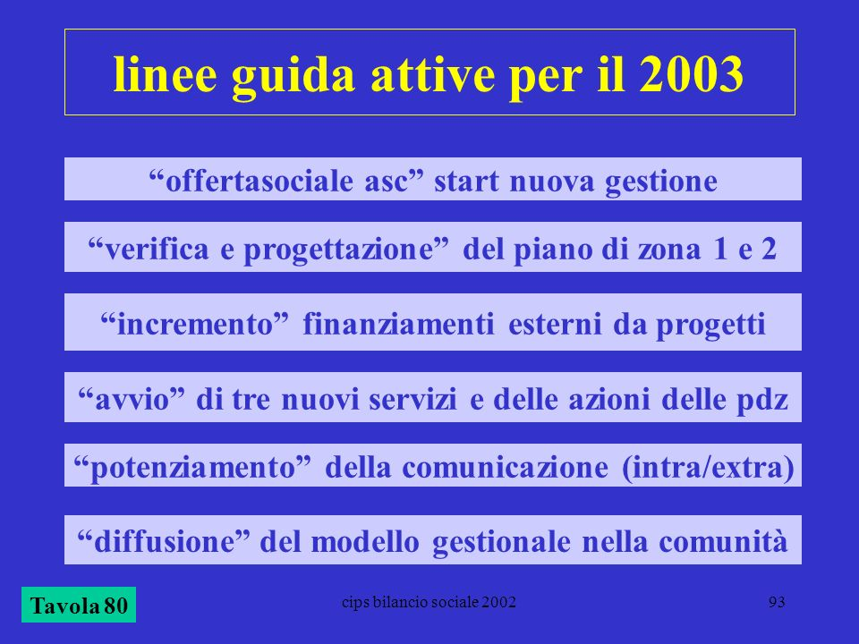 cips bilancio sociale 200293 linee guida attive per il 2003 offertasociale asc start nuova gestione verifica e progettazione del piano di zona 1 e 2 i