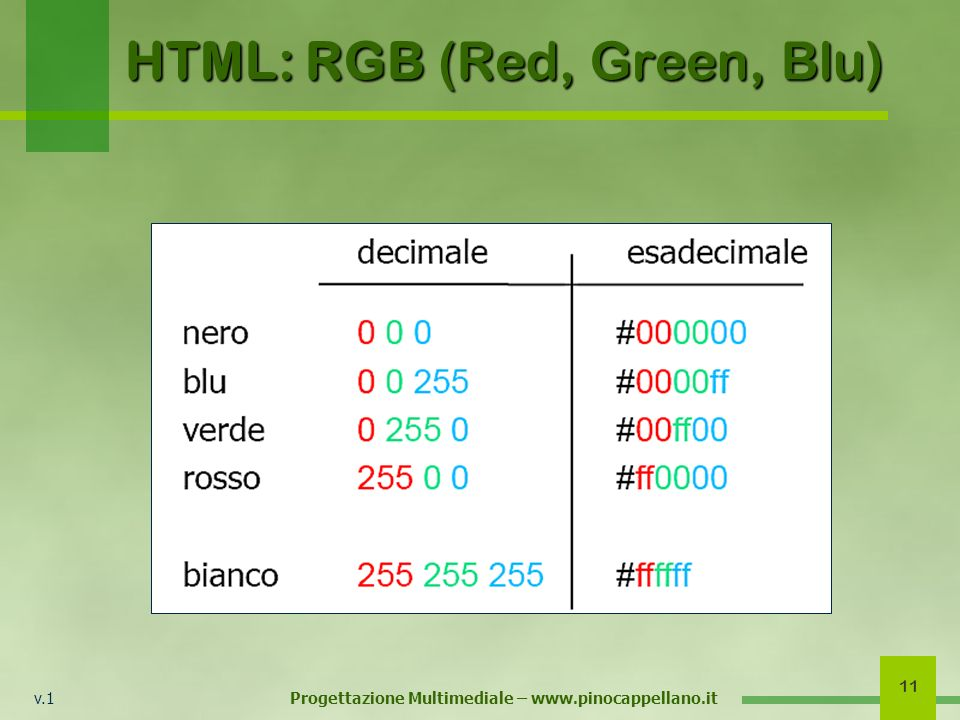 v.1 Progettazione Multimediale – www.pinocappellano.it 11 HTML: RGB (Red, Green, Blu)