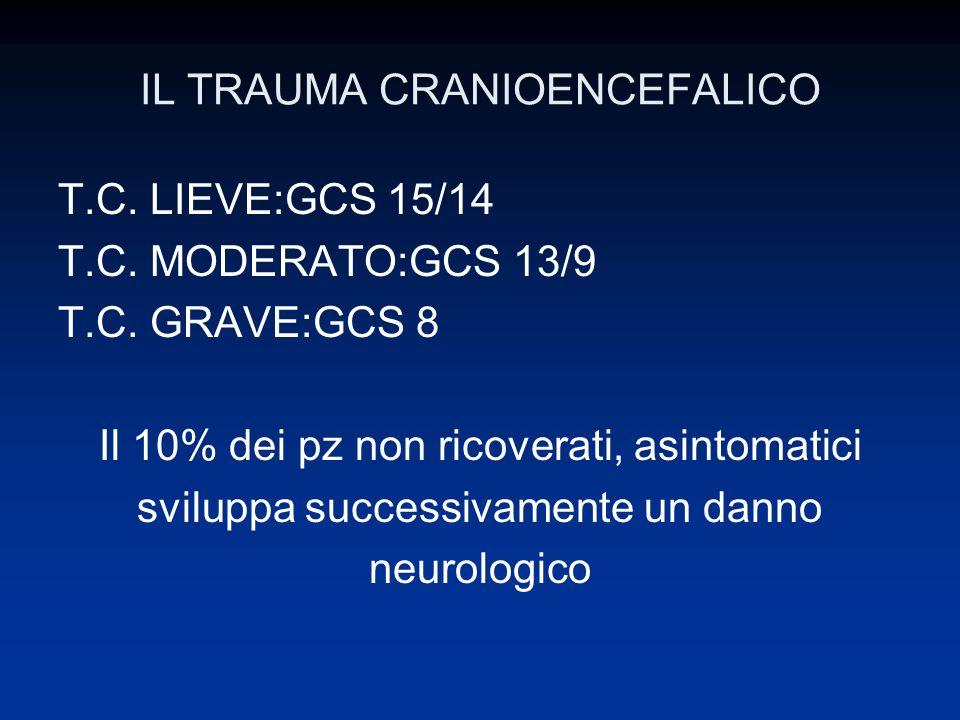IL TRAUMA CRANIOENCEFALICO T.C. LIEVE:GCS 15/14 T.C. MODERATO:GCS 13/9 T.C. GRAVE:GCS 8 Il 10% dei pz non ricoverati, asintomatici sviluppa successiva