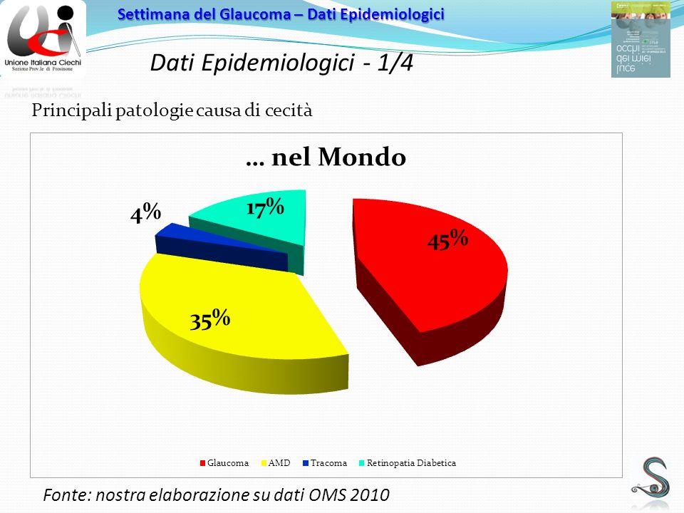 Dati Epidemiologici - 1/4 Settimana del Glaucoma – Dati Epidemiologici Principali patologie causa di cecità Fonte: nostra elaborazione su dati OMS 2010