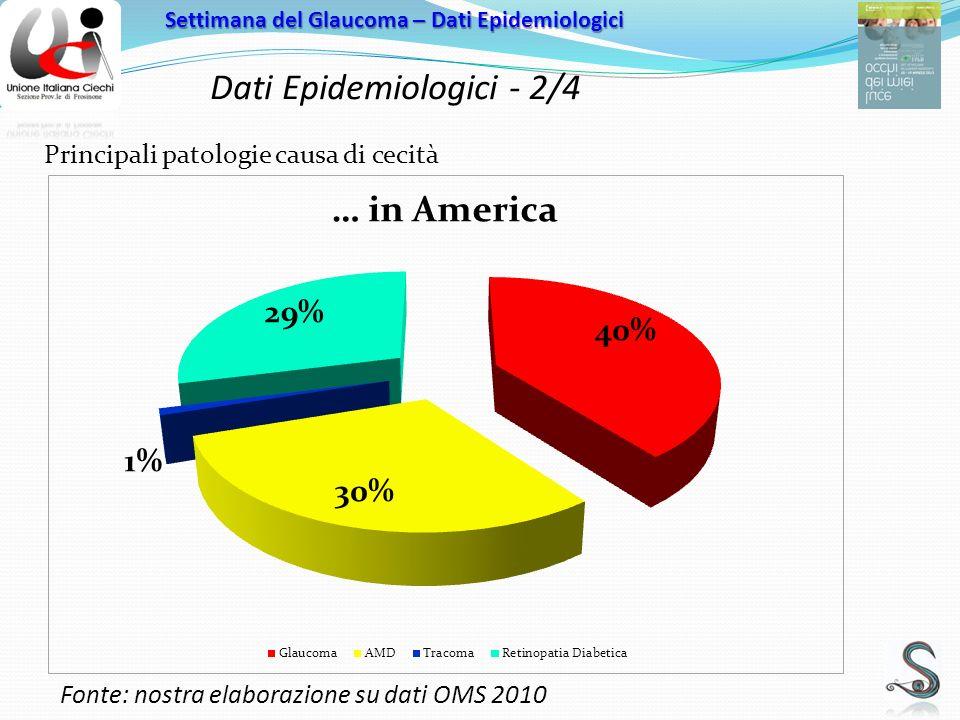 Dati Epidemiologici - 2/4 Settimana del Glaucoma – Dati Epidemiologici Principali patologie causa di cecità Fonte: nostra elaborazione su dati OMS 2010