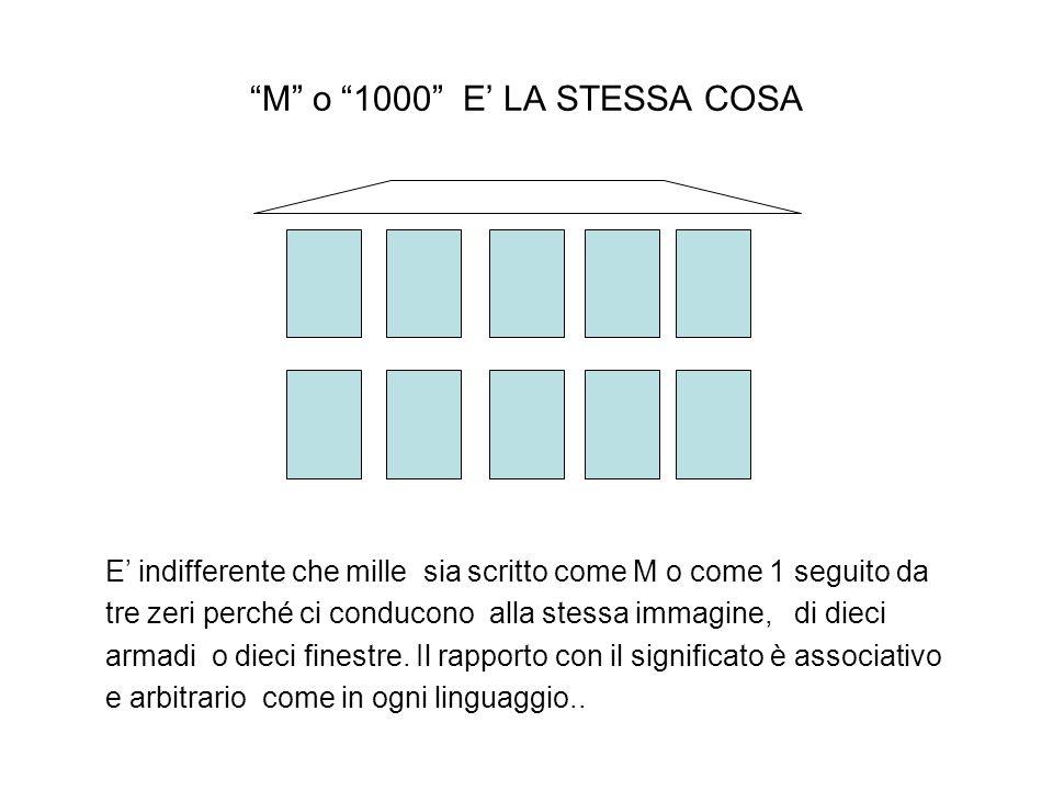 M o 1000 E LA STESSA COSA E indifferente che mille sia scritto come M o come 1 seguito da tre zeri perché ci conducono alla stessa immagine, di dieci