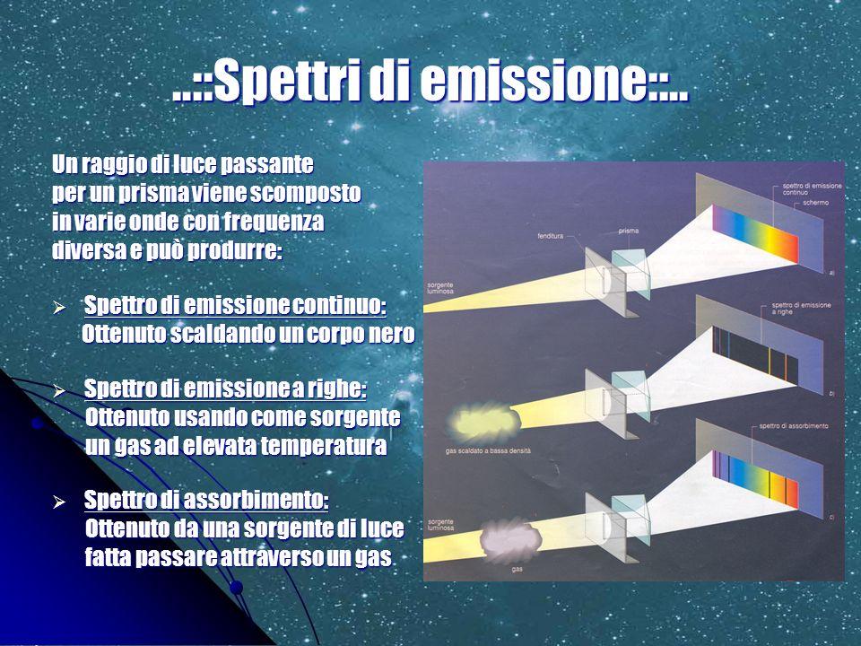 ..::Spettri di emissione::.. Un raggio di luce passante per un prisma viene scomposto in varie onde con frequenza diversa e può produrre: Spettro di e