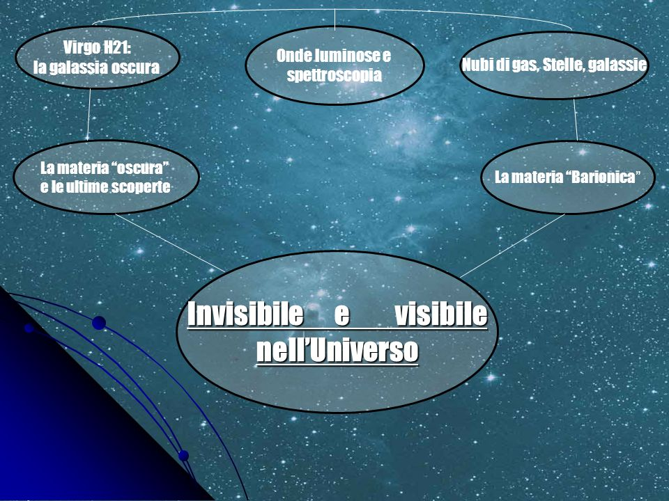 Invisibile e visibile nellUniverso Virgo H21: la galassia oscura Onde luminose e spettroscopia La materia oscura e le ultime scoperte La materia Bario