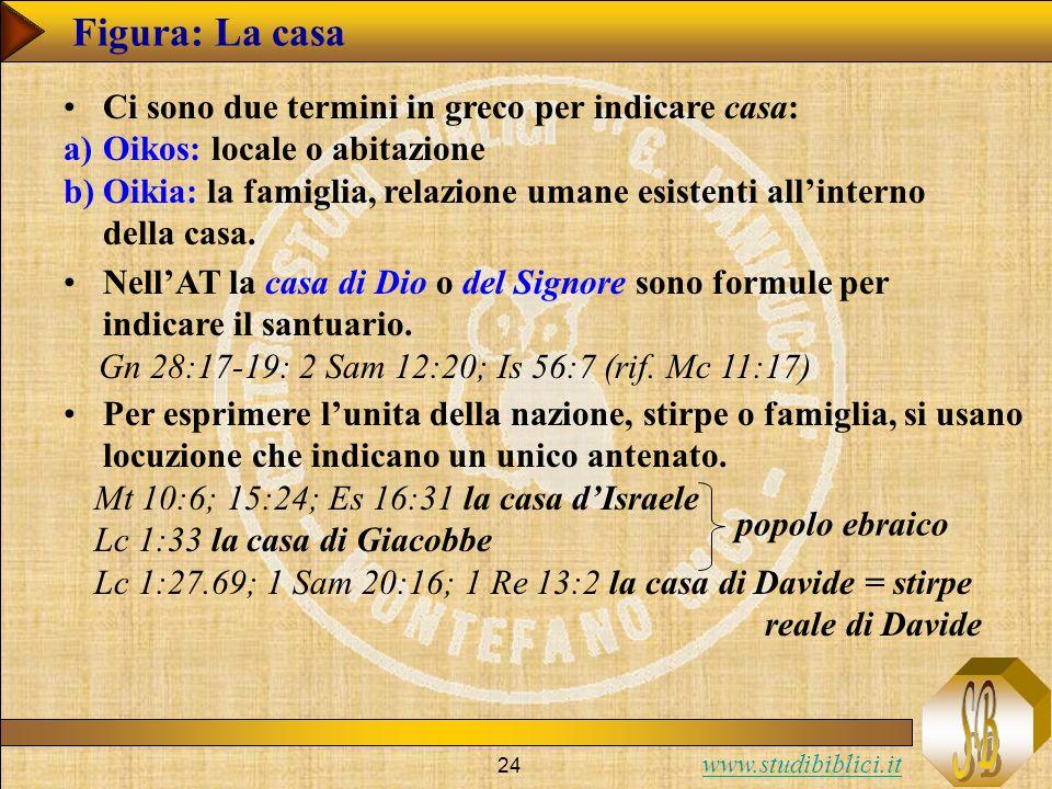 www.studibiblici.it 24 Figura: La casa Ci sono due termini in greco per indicare casa: a)Oikos: locale o abitazione b)Oikia: la famiglia, relazione umane esistenti allinterno della casa.