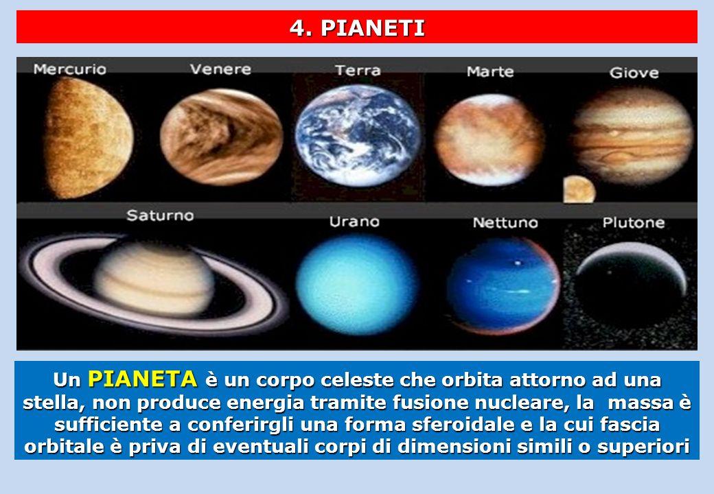 4. PIANETI Un PIANETA è un corpo celeste che orbita attorno ad una stella, non produce energia tramite fusione nucleare, la massa è sufficiente a conf