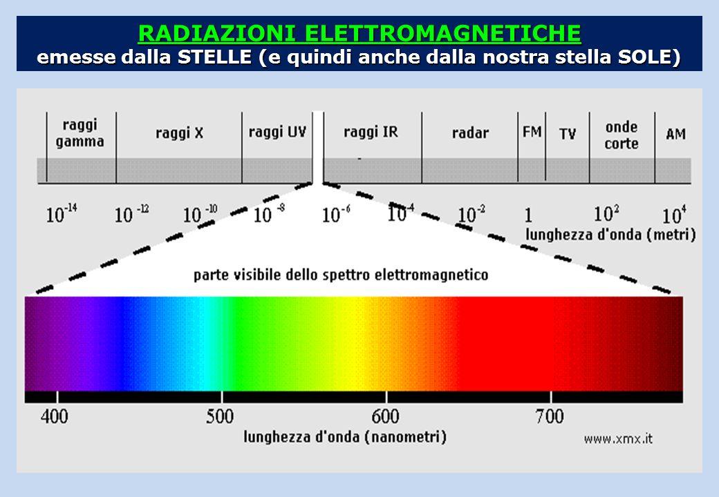 RADIAZIONI ELETTROMAGNETICHE emesse dalla STELLE (e quindi anche dalla nostra stella SOLE)