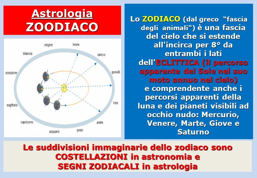 ECLITTICA Movimento apparente annuo del sole nel cielo MOTO di RIVOLUZIONE terrestre