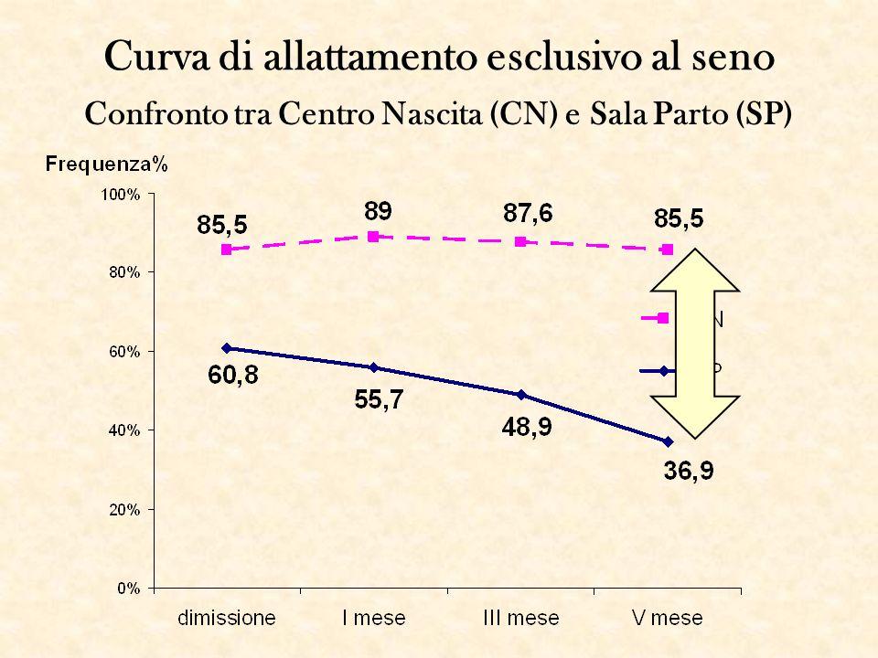 Curva di allattamento esclusivo al seno Confronto tra Centro Nascita (CN) e Sala Parto (SP)