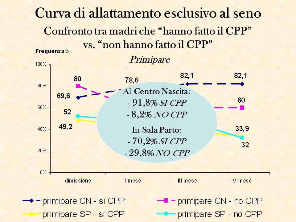 Curva di allattamento esclusivo al seno Confronto tra madri che hanno fatto il CPP vs. non hanno fatto il CPP Al Centro Nascita: - 91,8% SI CPP - 8,2%