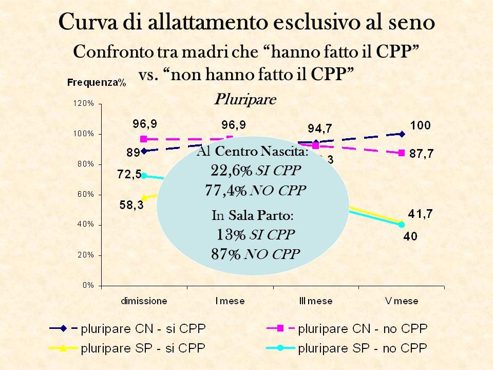 Al Centro Nascita: 22,6% SI CPP 77,4% NO CPP In Sala Parto: 13% SI CPP 87% NO CPP Curva di allattamento esclusivo al seno Confronto tra madri che hann
