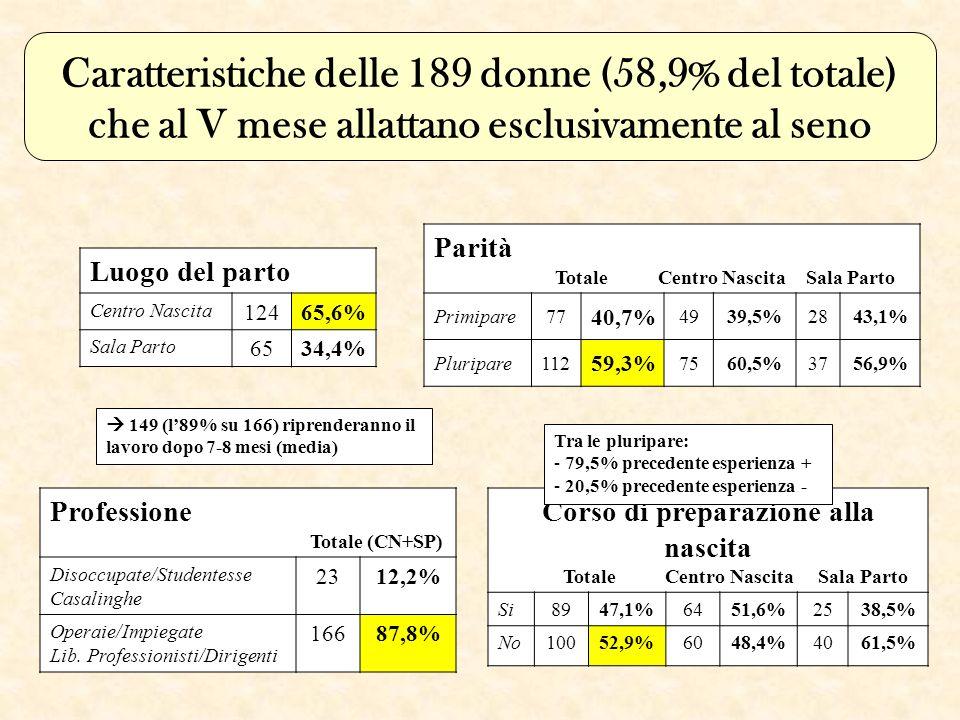 Caratteristiche delle 189 donne (58,9% del totale) che al V mese allattano esclusivamente al seno Luogo del parto Centro Nascita 12465,6% Sala Parto 6