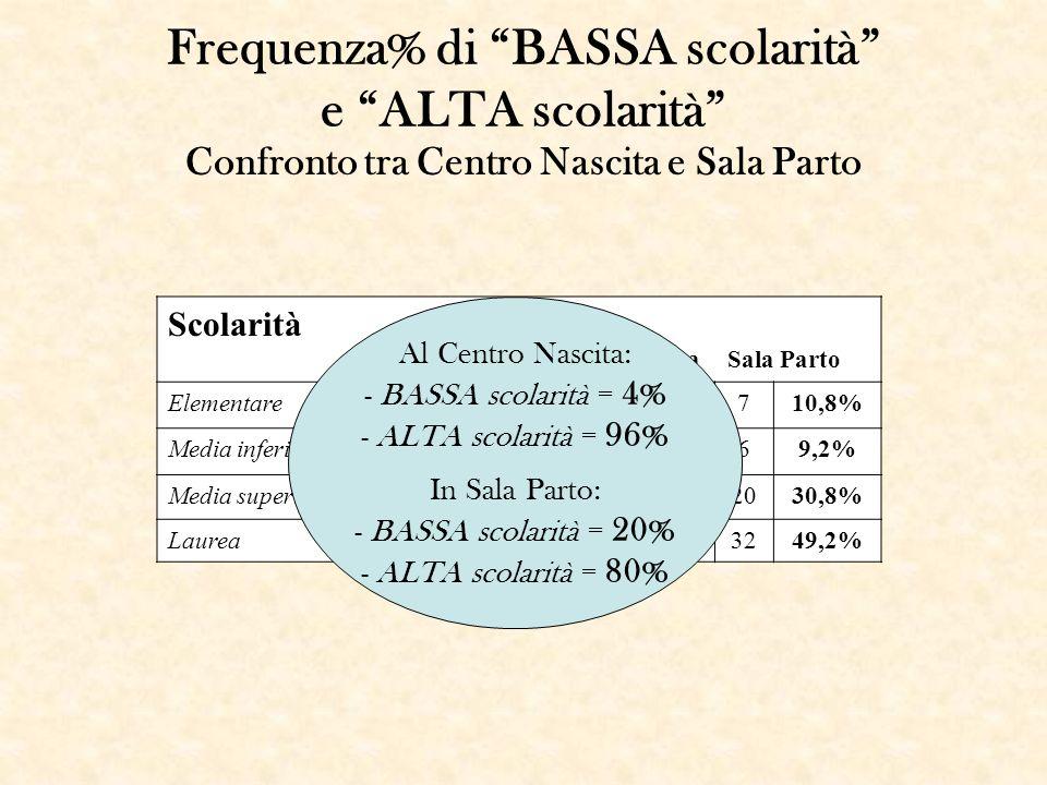 Frequenza% di BASSA scolarità e ALTA scolarità Confronto tra Centro Nascita e Sala Parto Scolarità Totale Centro Nascita Sala Parto Elementare94,8%21,
