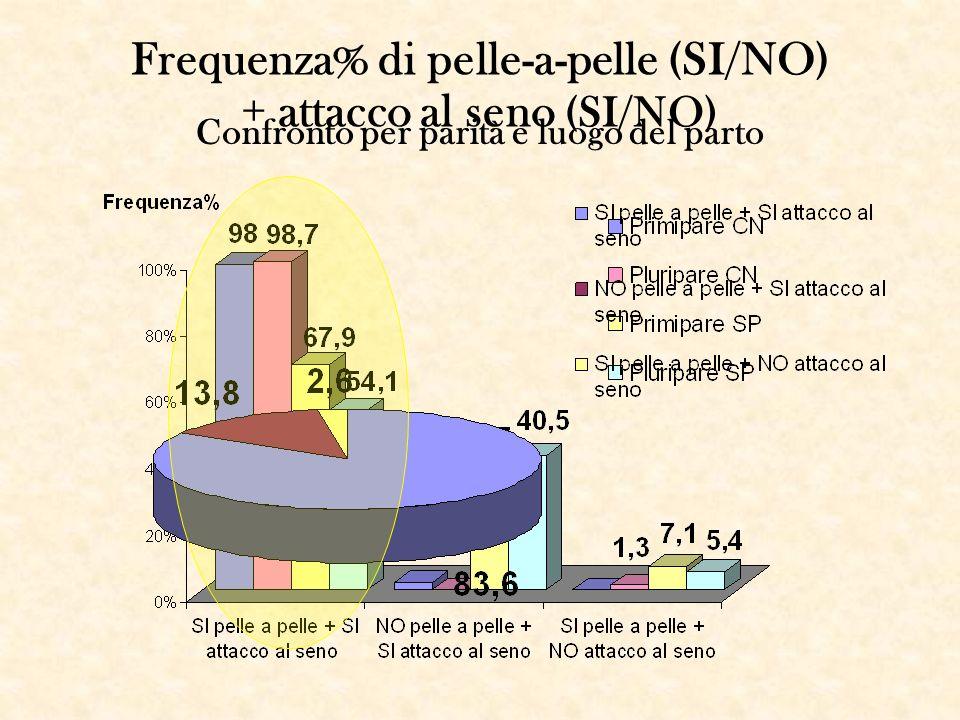 Frequenza% di pelle-a-pelle (SI/NO) + attacco al seno (SI/NO) Confronto per parità e luogo del parto