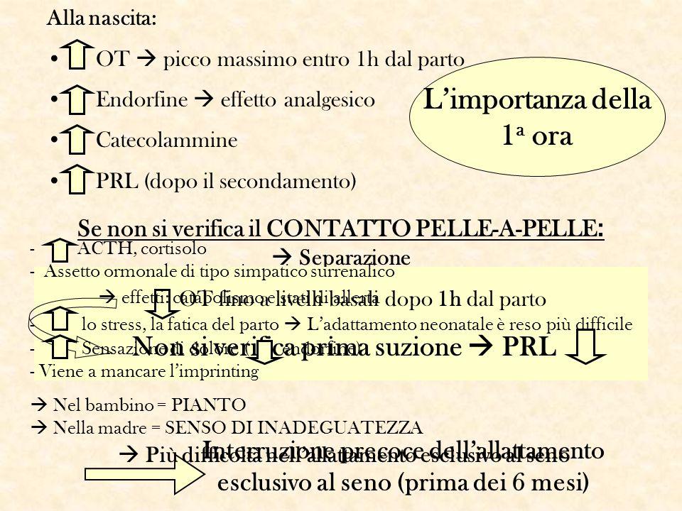 Se non si verifica il CONTATTO PELLE-A-PELLE : Separazione OT fino a livelli basali dopo 1h dal parto Non si verifica prima suzione PRL Interruzione p