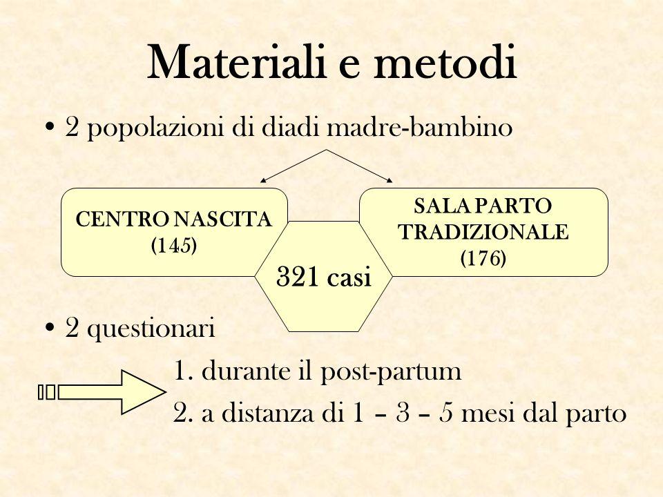 Materiali e metodi 2 popolazioni di diadi madre-bambino 2 questionari 1. durante il post-partum 2. a distanza di 1 – 3 – 5 mesi dal parto CENTRO NASCI