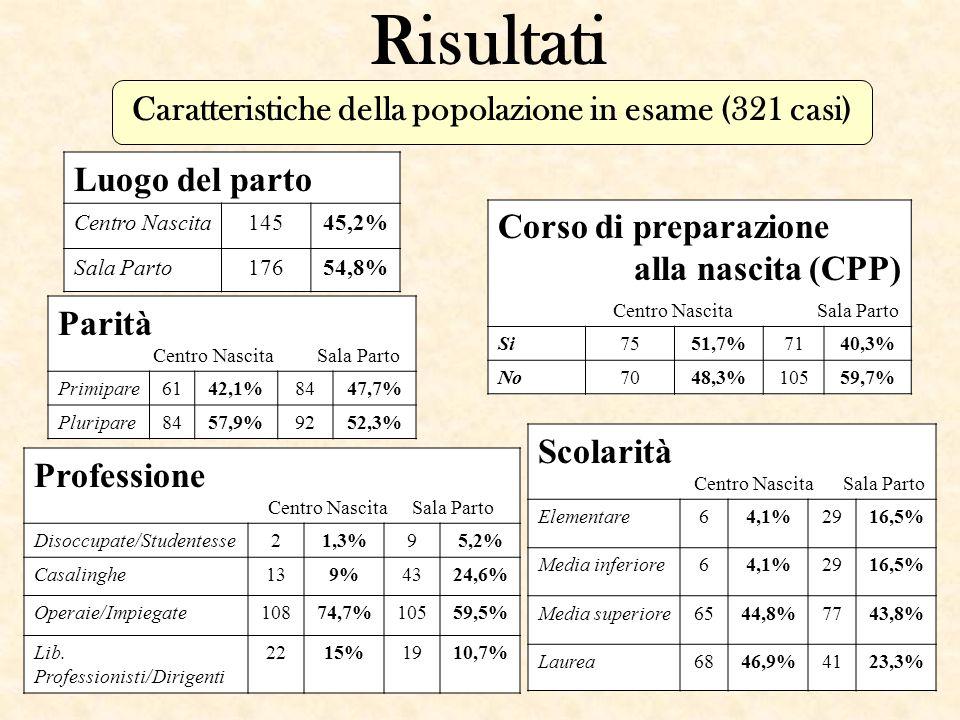 Risultati Caratteristiche della popolazione in esame (321 casi) Parità Centro Nascita Sala Parto Primipare6142,1%8447,7% Pluripare8457,9%9252,3% Corso