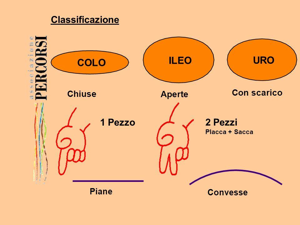 Classificazione COLO URO ILEO Aperte Con scarico Chiuse 1 Pezzo 2 Pezzi Placca + Sacca Piane Convesse