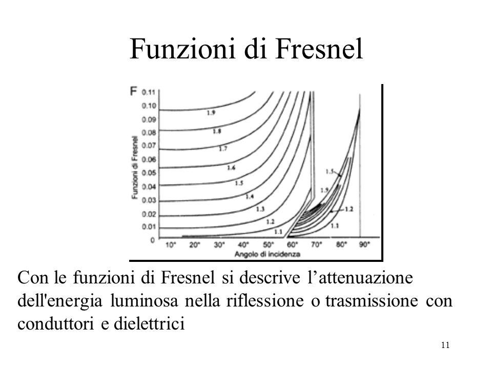 10 Funzione di Fresnel per conduttore n 2 è l'indice di rifrazione del mezzo conduttore (quello dell'aria è pari a 1) e k 2 è il coefficiente di estin