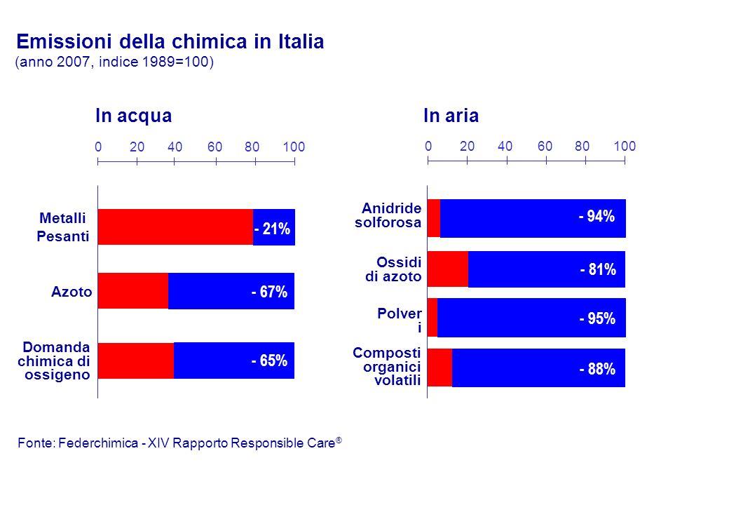In acquaIn aria Metalli Pesanti Azoto Domanda chimica di ossigeno Composti organici volatili Anidride solforosa Ossidi di azoto Polver i Emissioni della chimica in Italia (anno 2007, indice 1989=100) - 21% - 67% - 65% 020406080100 020406080100 - 94% - 81% - 95% - 88% Fonte: Federchimica - XIV Rapporto Responsible Care ®