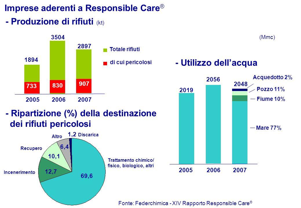 di cui pericolosi Totale rifiuti - Produzione di rifiuti (kt) - Utilizzo dellacqua (Mmc) 20062007 2056 Mare 77% Fiume 10% Pozzo 11% Acquedotto 2% Impr