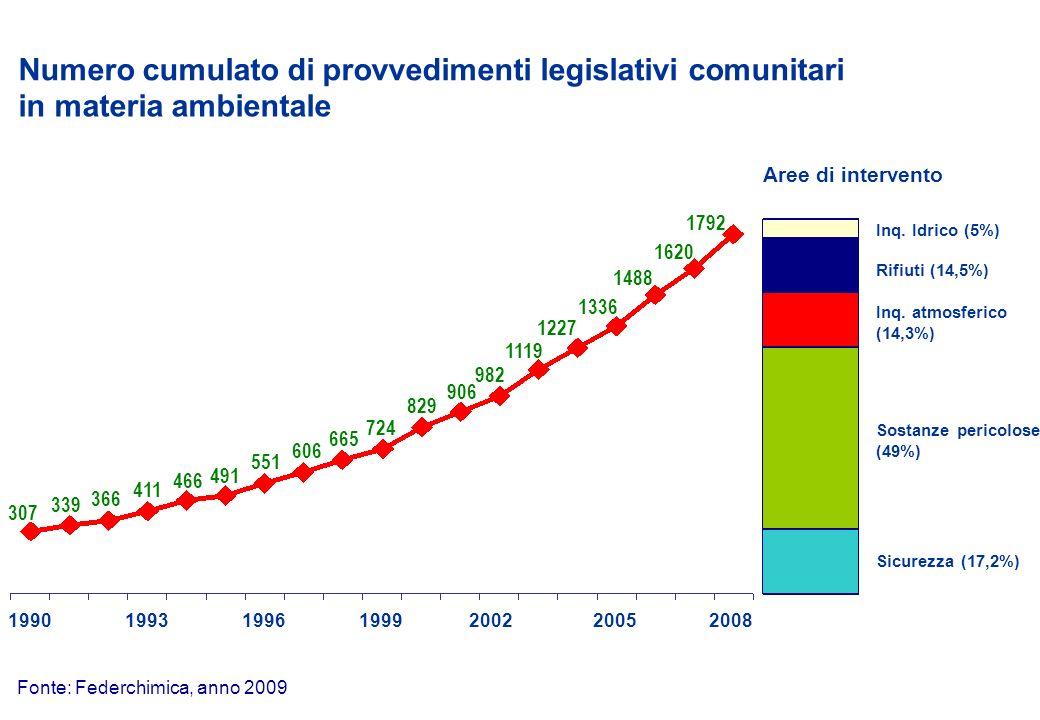 Anni Durata dellAutorizzazione Integrata Ambientale introdotta dalla Direttiva IPPC Fonte: Federchimica, anno 2008 Note: In Italia il periodo è esteso a 6 anni nel caso limpianto sia in possesso della certificazione ISO 15001 e a 8 se è applicata la EMAS.