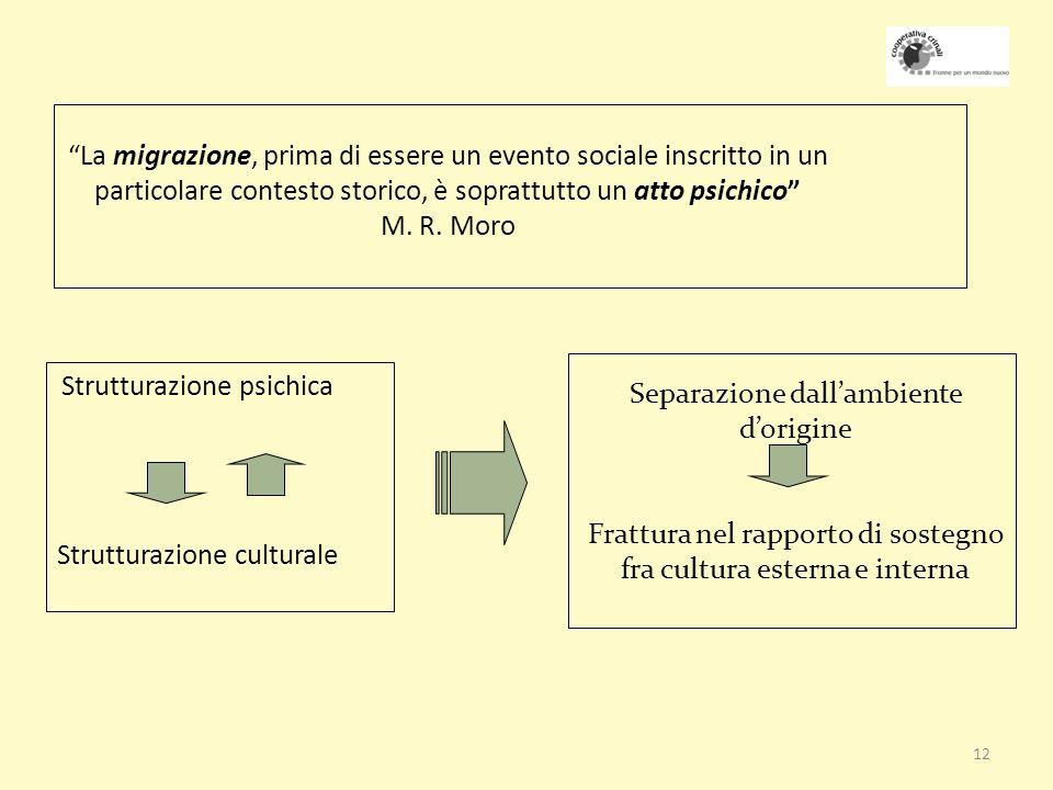 12 La migrazione, prima di essere un evento sociale inscritto in un particolare contesto storico, è soprattutto un atto psichico M.