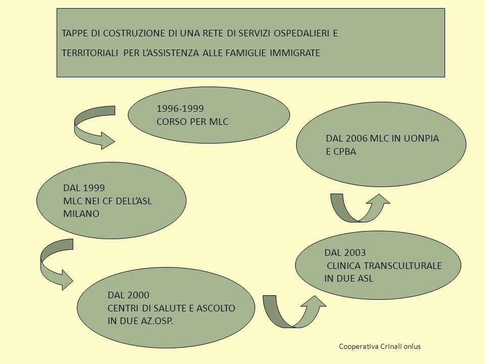 1996-1999 CORSO PER MLC DAL 1999 MLC NEI CF DELLASL MILANO DAL 2000 CENTRI DI SALUTE E ASCOLTO IN DUE AZ.OSP.