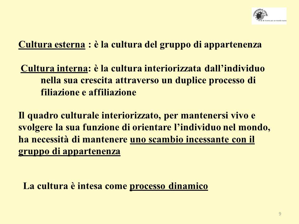10 del senso del fare dellessere Il codice culturale secondo Moro funziona a diversi livelli:
