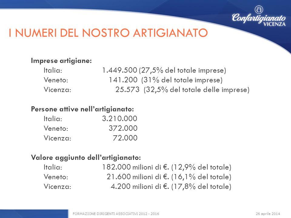 26 aprile 2014FORMAZIONE DIRIGENTI ASSOCIATIVI 2012 - 2016 Imprese artigiane: Italia:1.449.500 (27,5% del totale imprese) Veneto: 141.200 (31% del totale imprese) Vicenza: 25.573 (32,5% del totale delle imprese) Persone attive nellartigianato: Italia:3.210.000 Veneto: 372.000 Vicenza: 72.000 Valore aggiunto dellartigianato: Italia:182.000 milioni di.