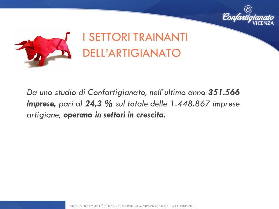 I SETTORI TRAINANTI DELLARTIGIANATO AREA STRATEGIA DIMPRESA E DI MERCATO PRESENTAZIONE - OTTOBRE 2011 Da uno studio di Confartigianato, nellultimo anno 351.566 imprese, pari al 24,3 % sul totale delle 1.448.867 imprese artigiane, operano in settori in crescita.