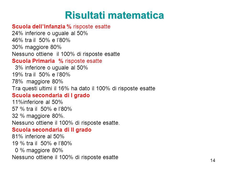 14 Risultati matematica Scuola dellInfanzia % risposte esatte 24% inferiore o uguale al 50% 46% tra il 50% e l80% 30% maggiore 80% Nessuno ottiene il