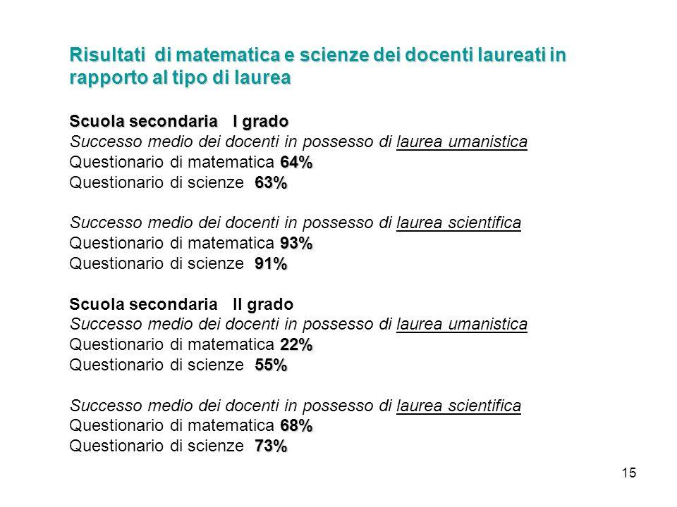 15 Risultati di matematica e scienze dei docenti laureati in rapporto al tipo di laurea Scuola secondaria I grado Successo medio dei docenti in posses