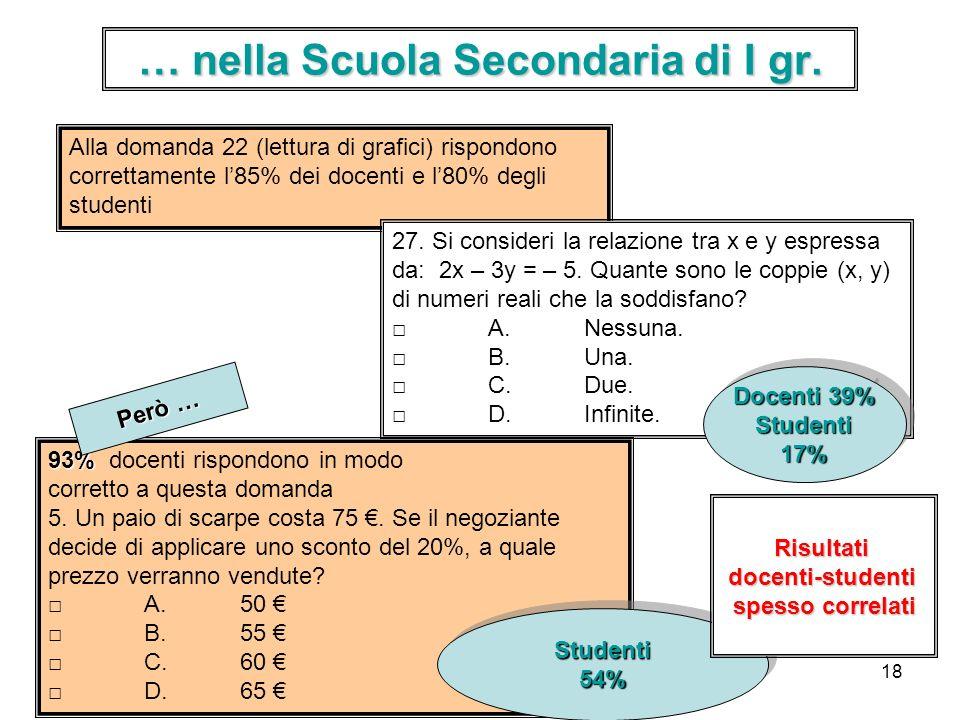 18 … nella Scuola Secondaria di I gr. 93% 93% docenti rispondono in modo corretto a questa domanda 5. Un paio di scarpe costa 75. Se il negoziante dec