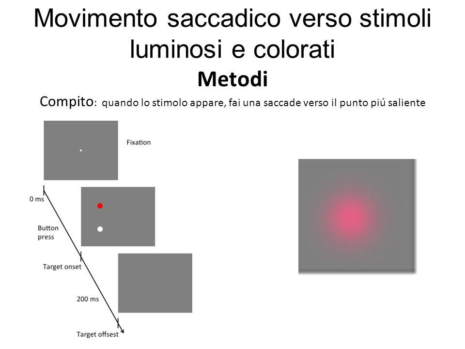 Compito : quando lo stimolo appare, fai una saccade verso il punto piú saliente Metodi Movimento saccadico verso stimoli luminosi e colorati