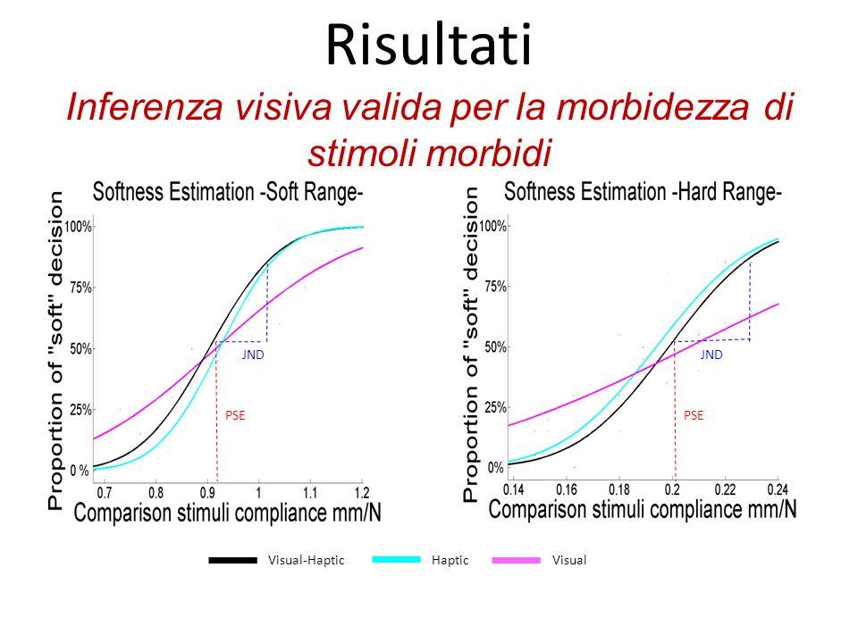 Visual-Haptic Visual Haptic JND PSE JND PSE Risultati Inferenza visiva valida per la morbidezza di stimoli morbidi