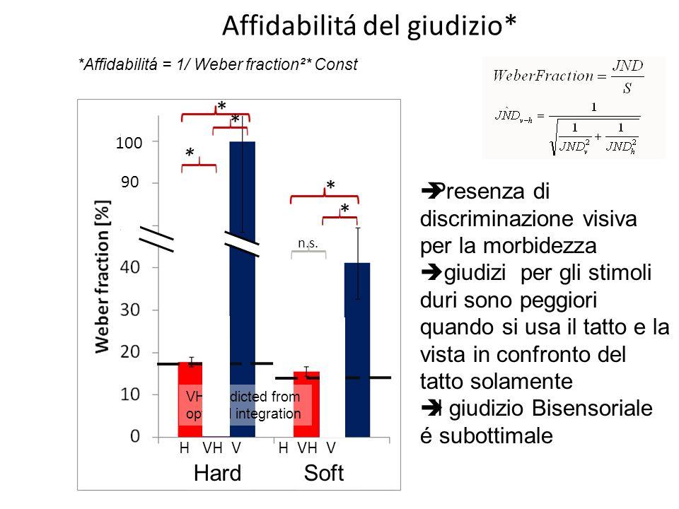 Affidabilitá del giudizio* Results -5 rep. per Compl. X Modality -Modality conditions blocked (order balanced by Latin Sq.) -Specimen randomized -~1.5