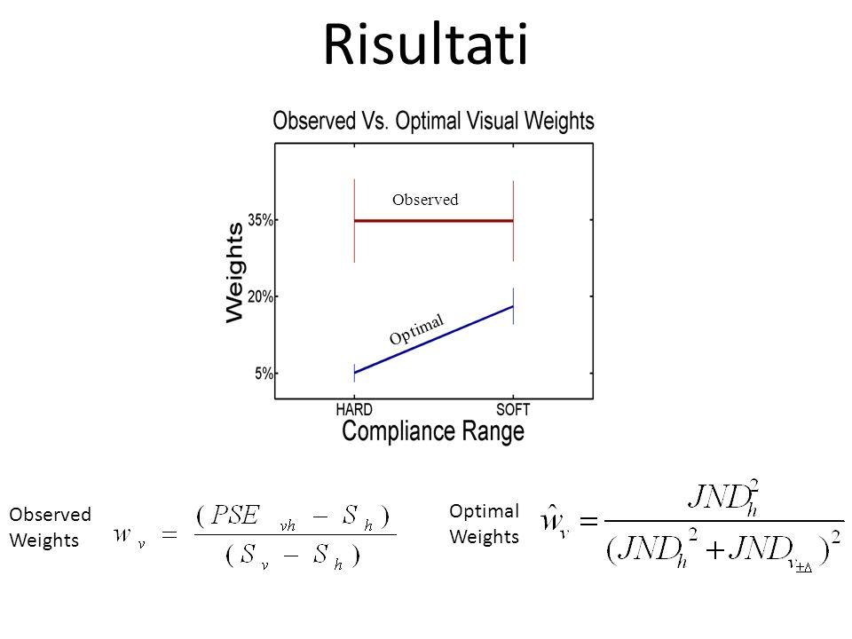 ObservedObserved Observed Optimal Observed Weights Optimal Weights Risultati