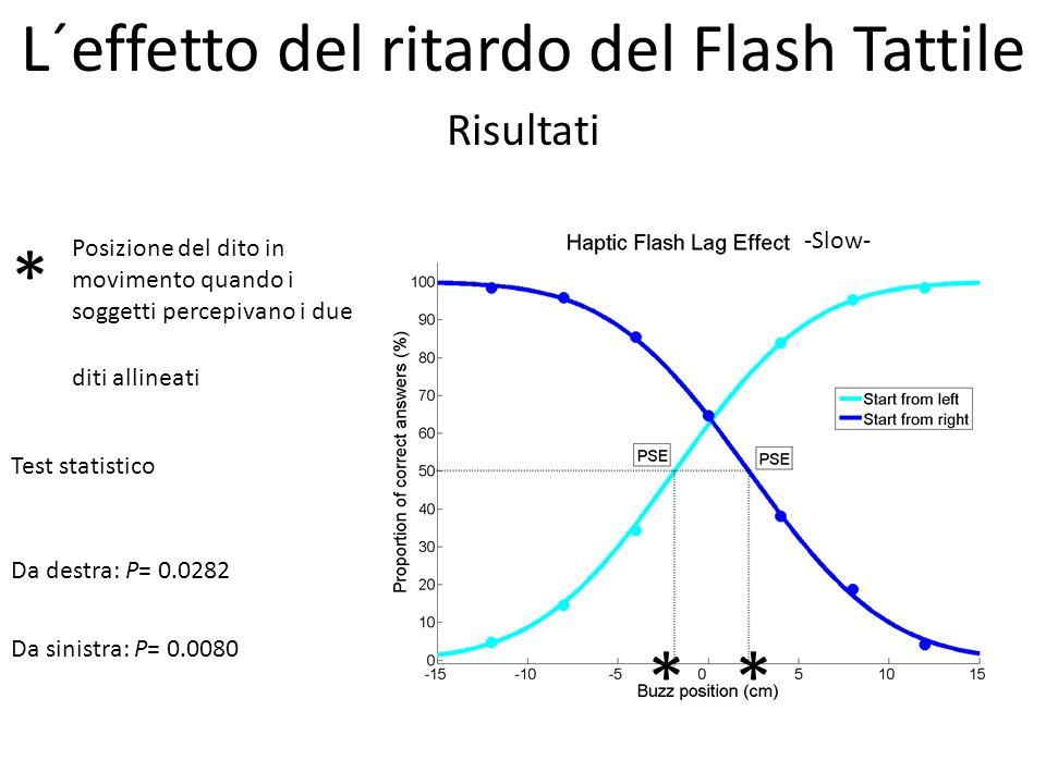 Risultati Da sinistra: P= 0.0080 Da destra: P= 0.0282 Test statistico ** * Posizione del dito in movimento quando i soggetti percepivano i due diti al