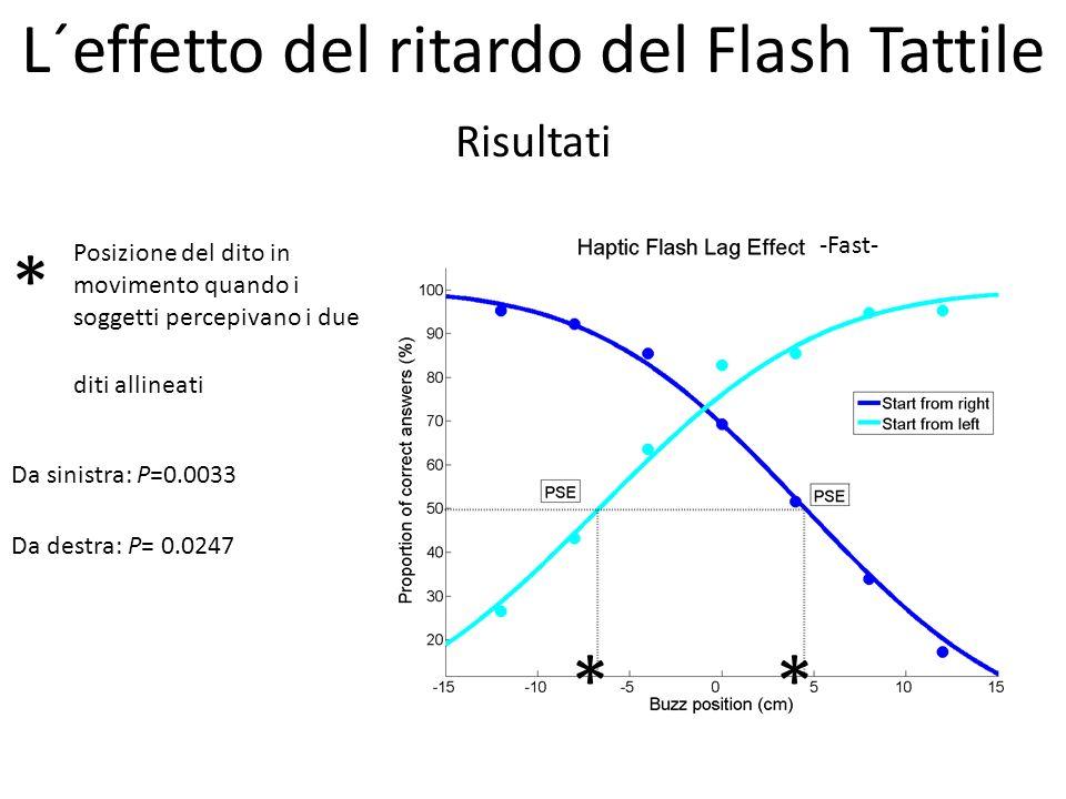 Risultati Da sinistra: P=0.0033 Da destra: P= 0.0247 ** -Fast- L´effetto del ritardo del Flash Tattile * Posizione del dito in movimento quando i sogg