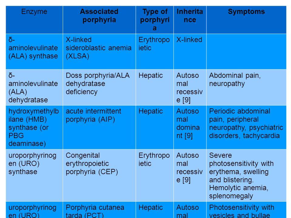 EnzymeAssociated porphyria Type of porphyri a Inherita nce Symptoms δ- aminolevulinate (ALA) synthase X-linked sideroblastic anemia (XLSA) Erythropo i