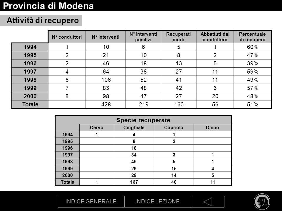 INDICE GENERALEINDICE LEZIONE Provincia di Modena Attività di recupero N° conduttoriN° interventi N° interventi positivi Recuperati morti Abbattuti da