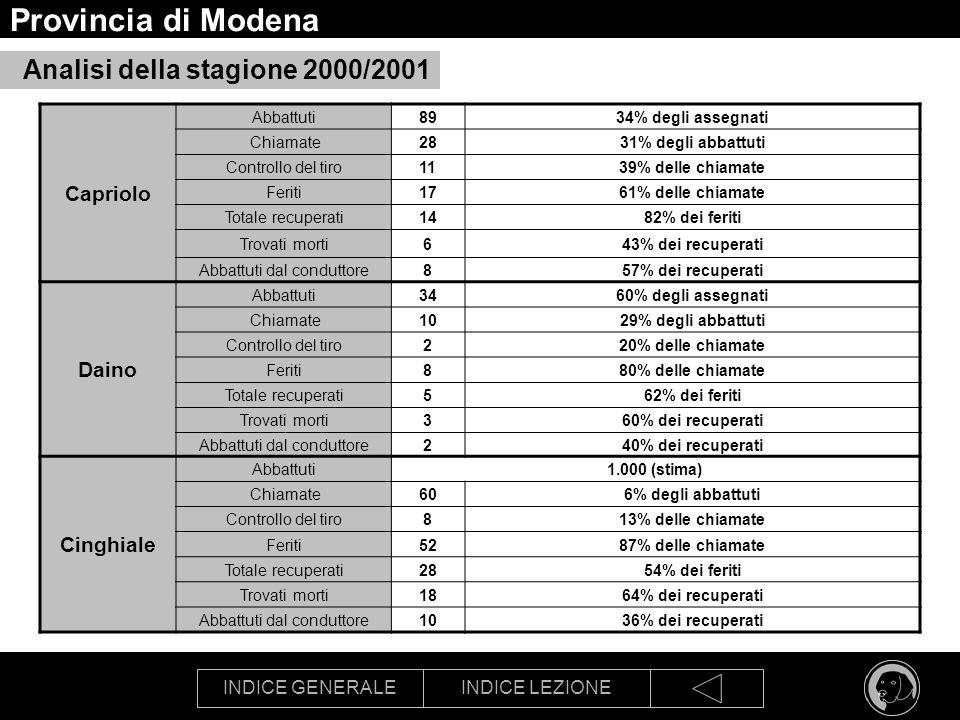 INDICE GENERALEINDICE LEZIONE Provincia di Modena Analisi della stagione 2000/2001 Capriolo Abbattuti8934% degli assegnati Chiamate2831% degli abbattu