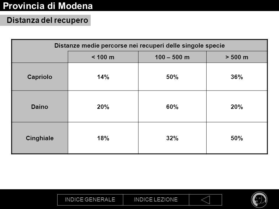 INDICE GENERALEINDICE LEZIONE Provincia di Modena Distanza del recupero Distanze medie percorse nei recuperi delle singole specie < 100 m100 – 500 m>